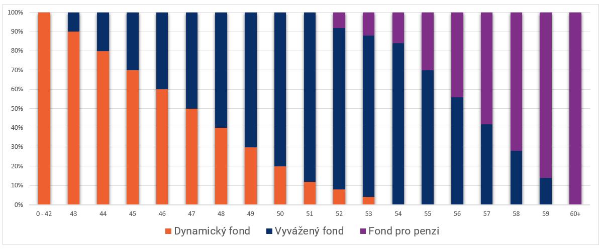 20200721 Rozlzeni Strategie Zivotnihoy Cyklu Graf